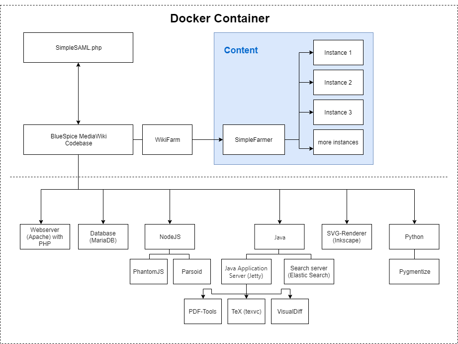 drawio: Aufbau des Dockercontainers